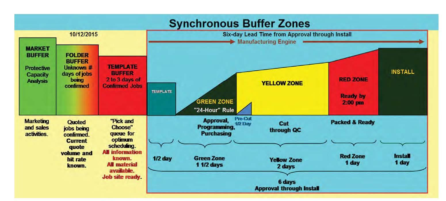 Synchronous Flow Figure 2