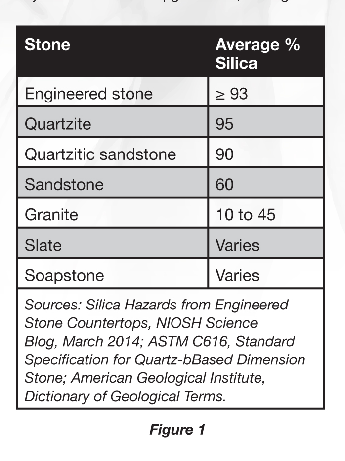OSHA's New Silica Regulation