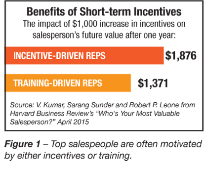 Benefits of Short-term Incentives